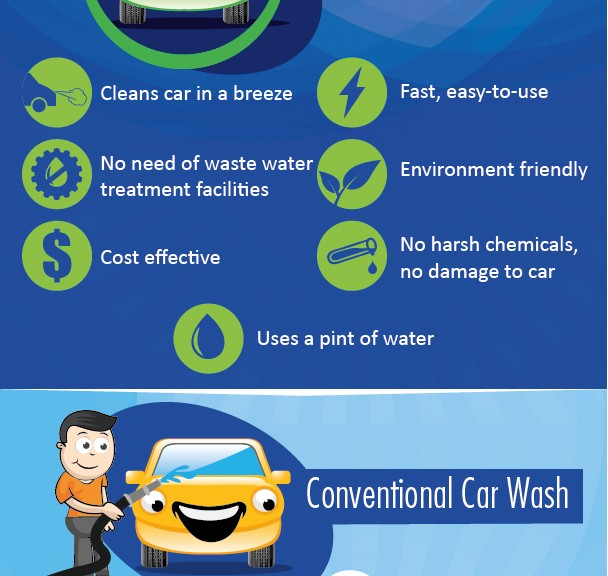 Eco and Conventional Car Wash
